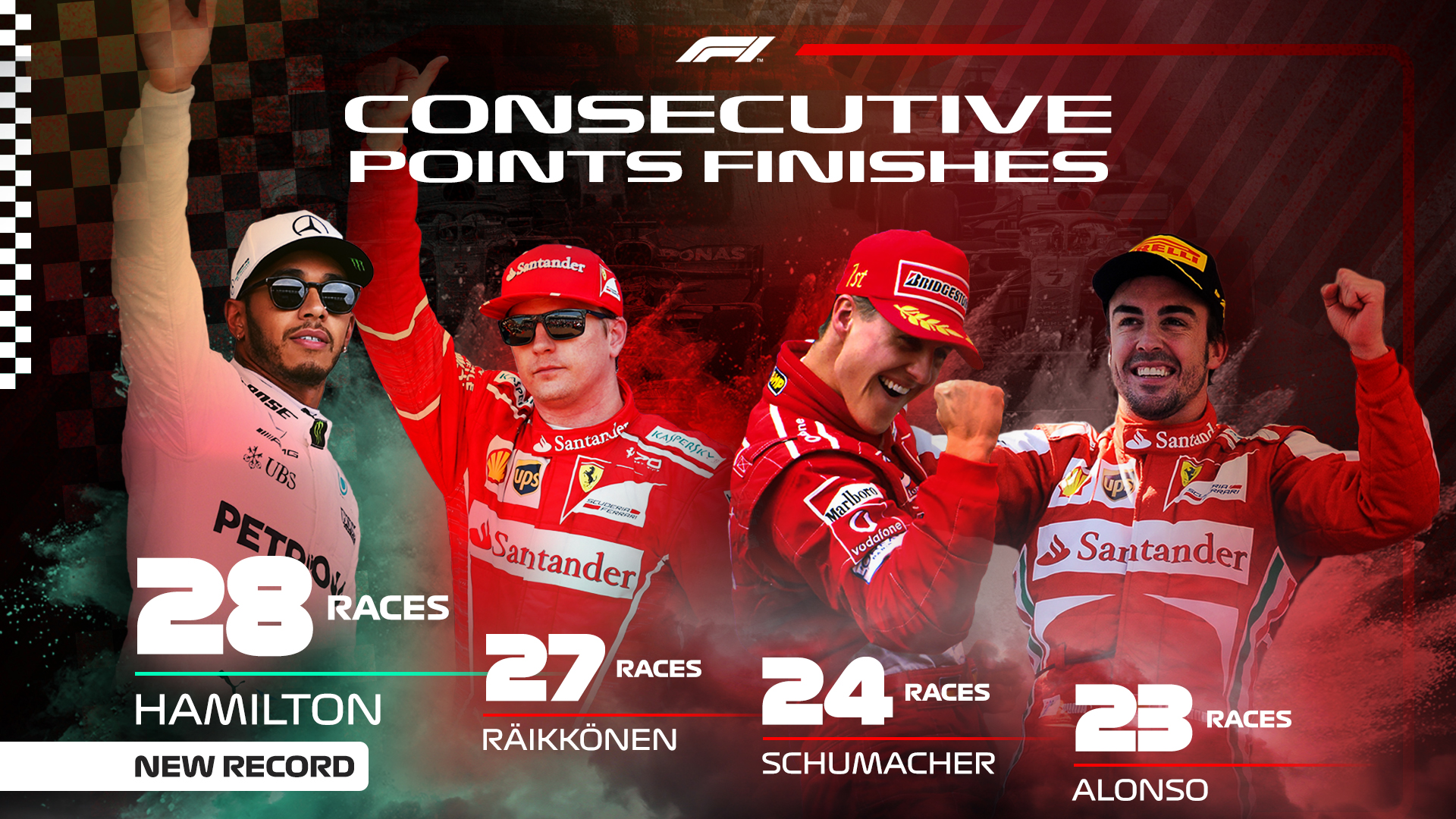 F1 Consecutive Points 1920x1080