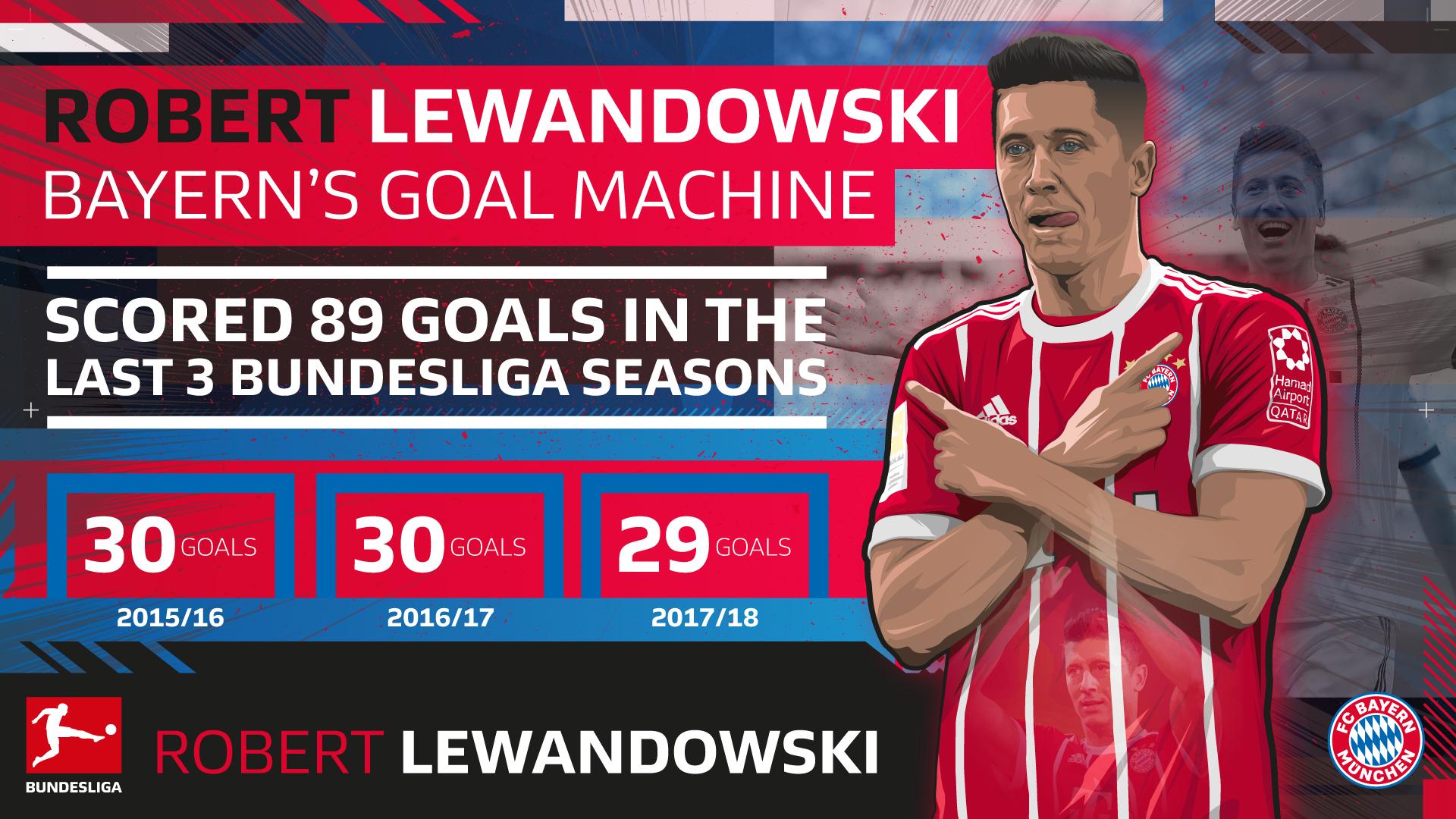 Lewandowski-stats-1920x1080