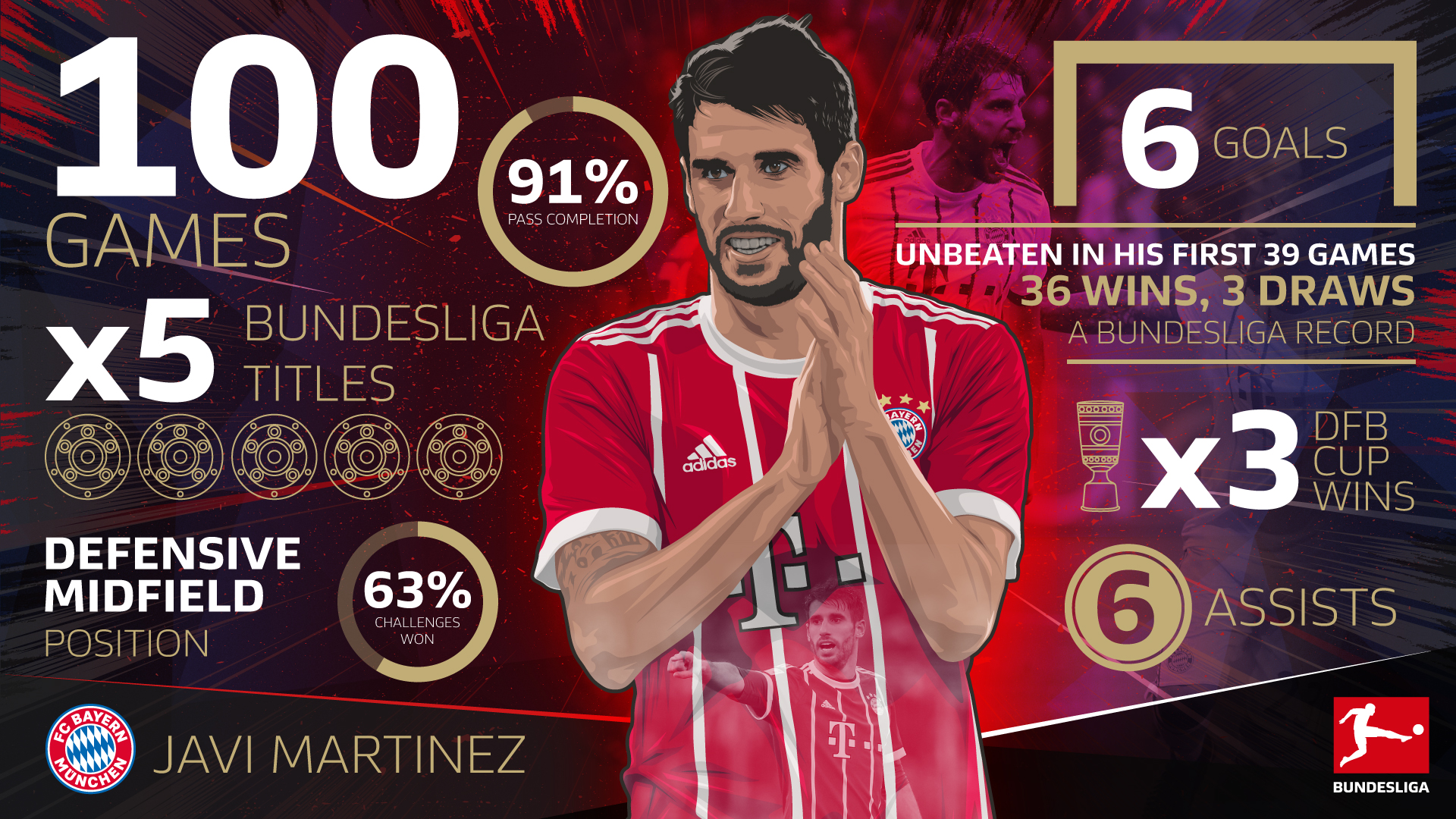 Martinez-100-games-stats-1920x1080