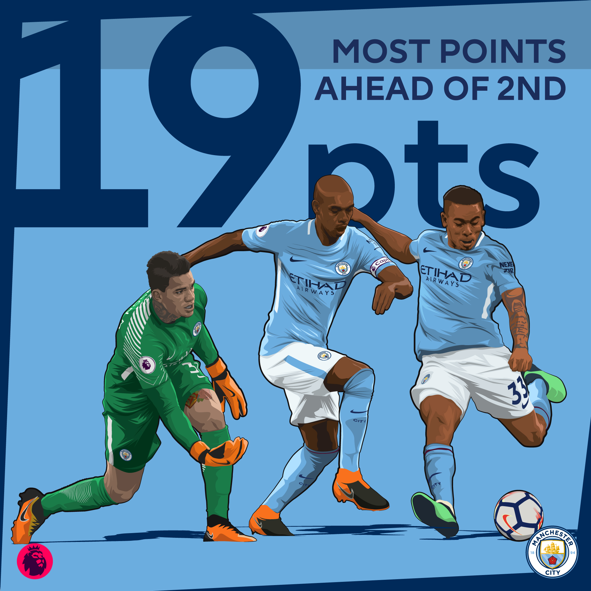 Man-City-Most-Points-Ahead-of-Second