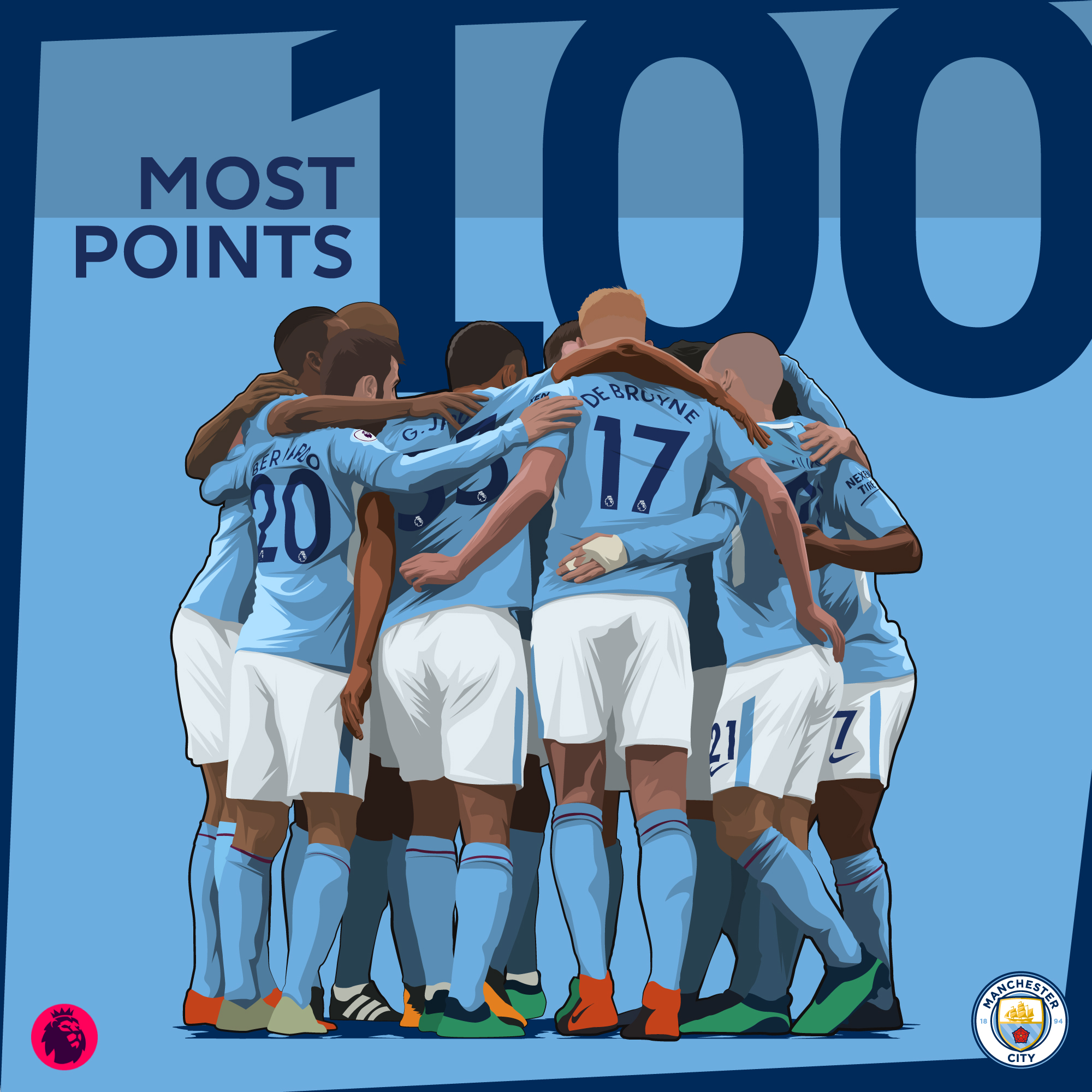 Man-City-Most-Points