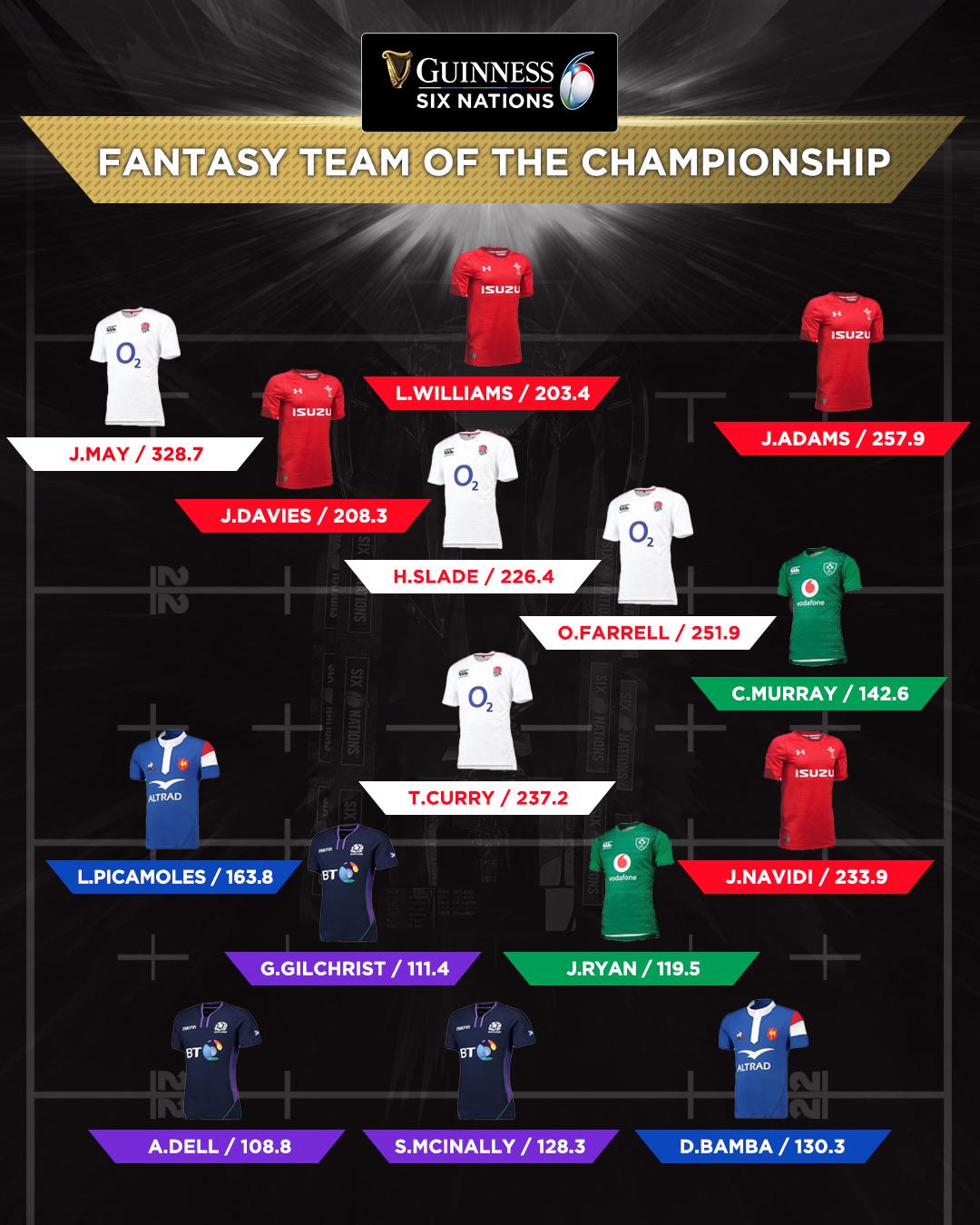 Team of the Championship